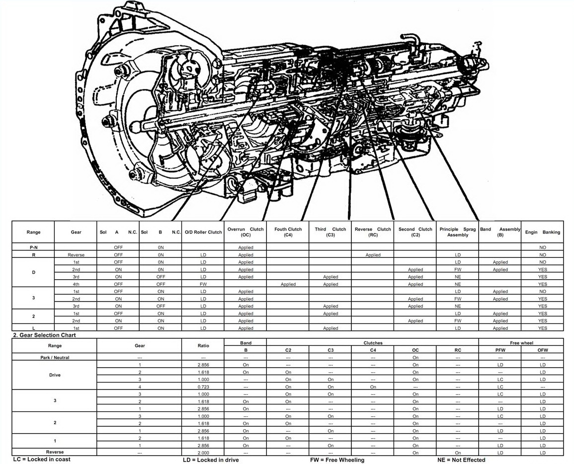 Transmission Repair Manuals 4l30e Instructions For