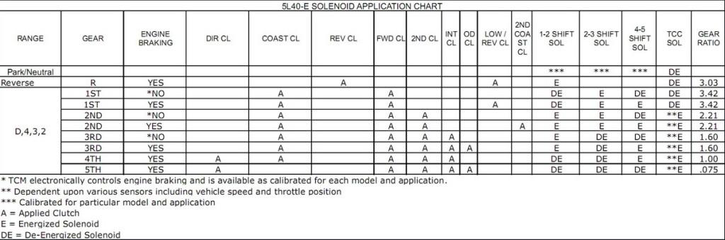 5L50_solenoids manual