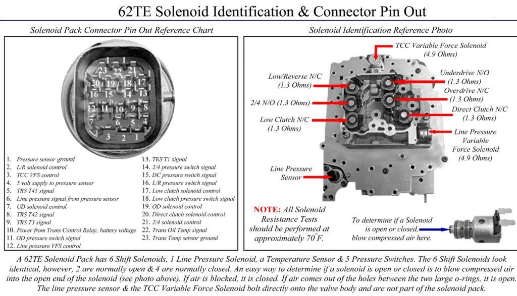 62te identification solenoid