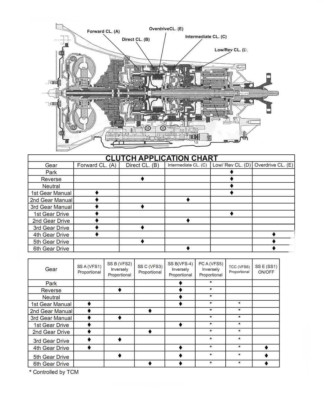 Схема подачи масла акпп 5hp24