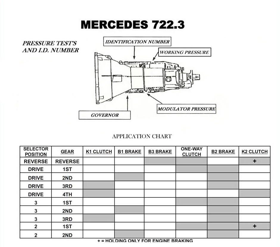 Transmission Repair Manuals 722.3, 722.4