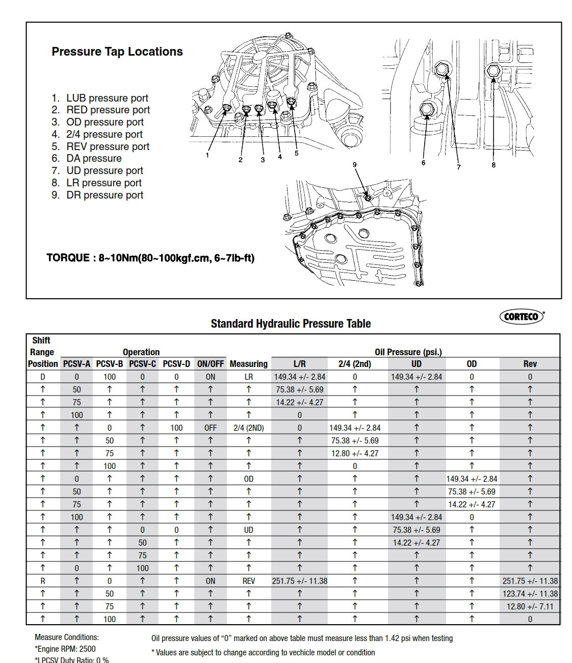 A4CF1 Transmission parts, repair guidlines, problems, manuals on