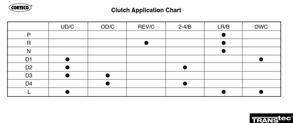 A4CF2_clutch application