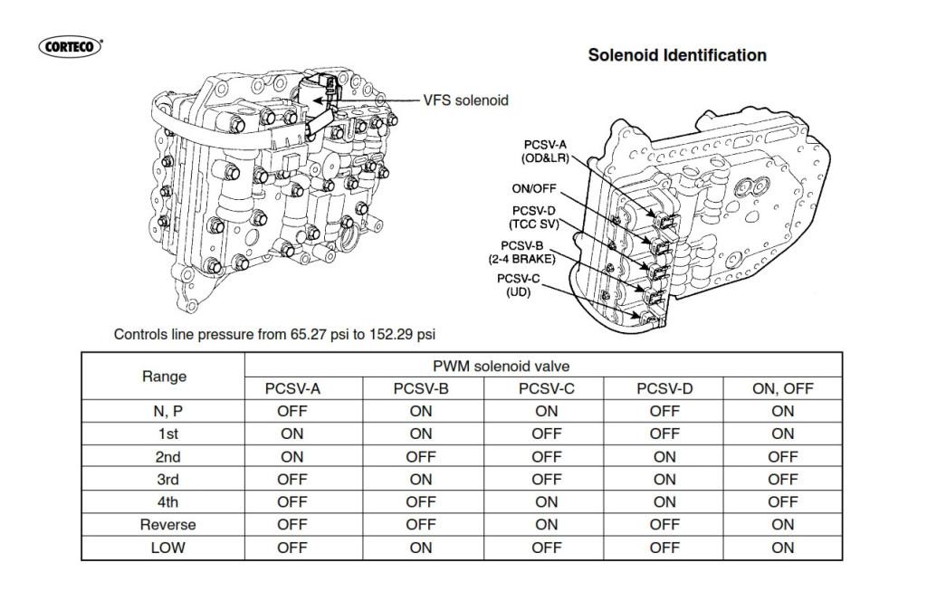 A4CF2_solenoids