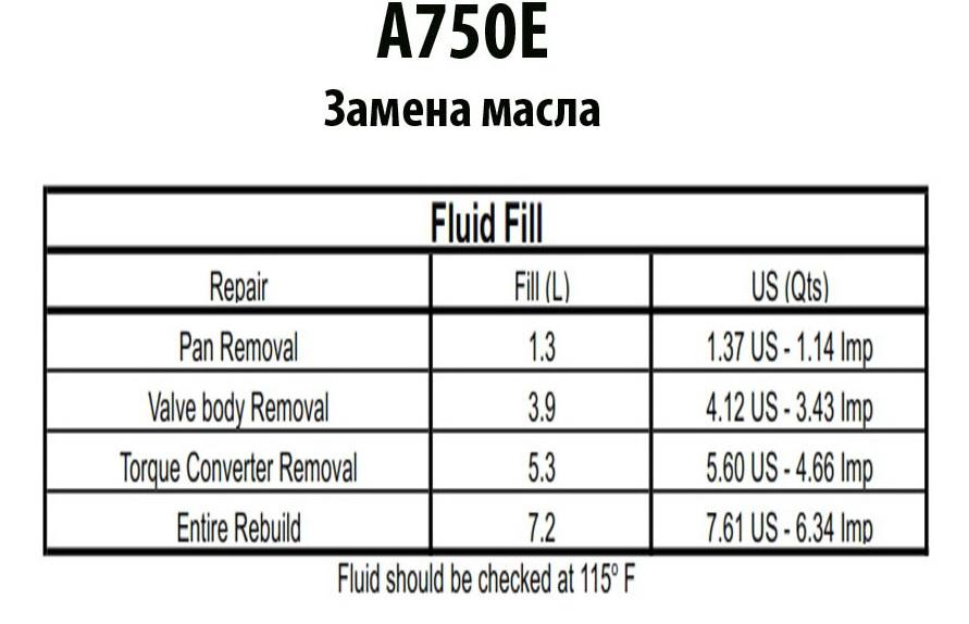 A750E_fluid