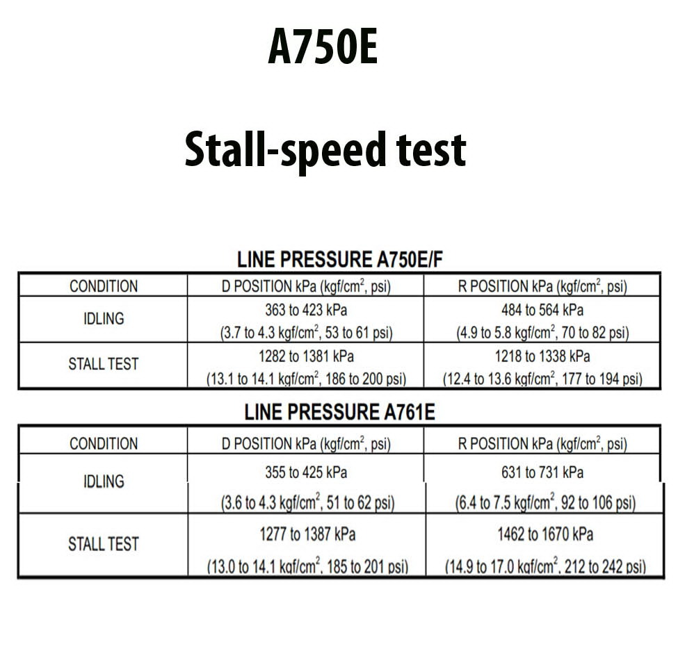 A750E_stall test