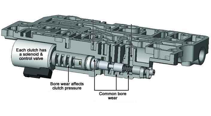 A960E vakve body
