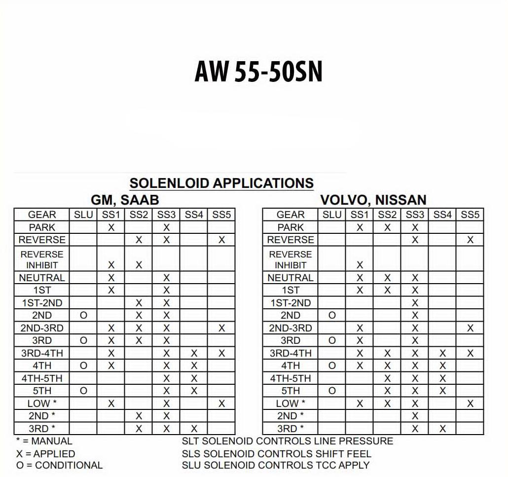 aw55-50sn transmission problems
