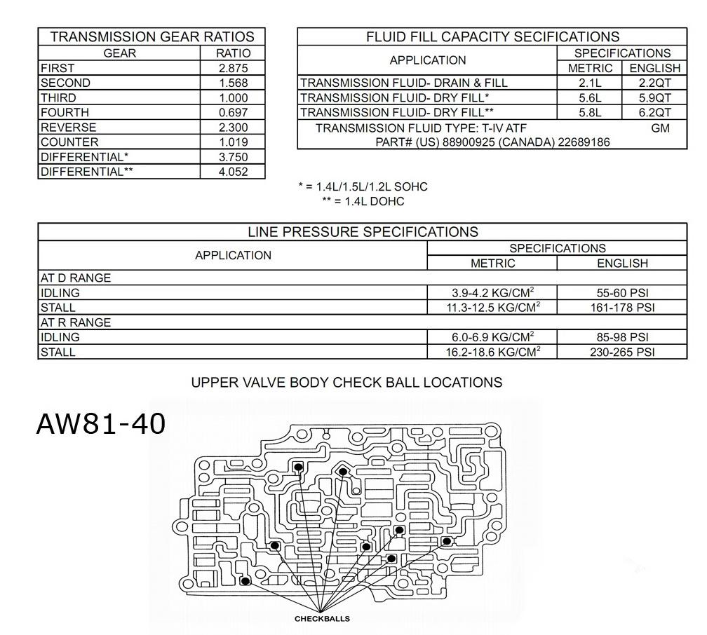 AW80 U440E Stall Test