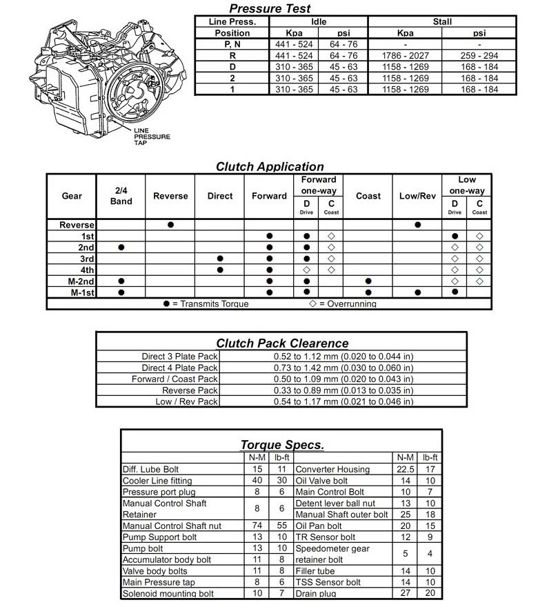 transmission repair manuals cd4e, la4a el instructions for rebuild CD4E Transmission Parts