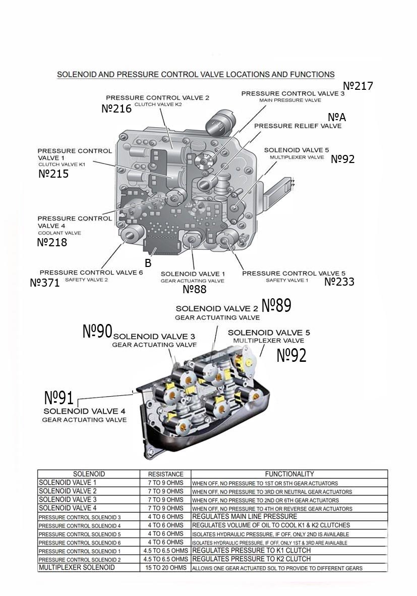 Transmission Repair Manuals 02e Dsg Dq250