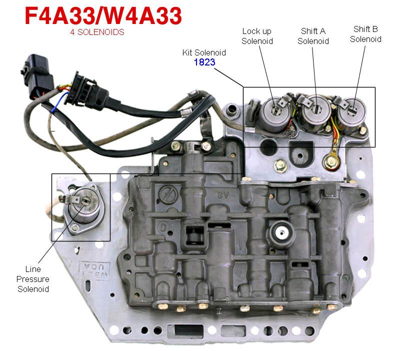 Solenoids F4A33