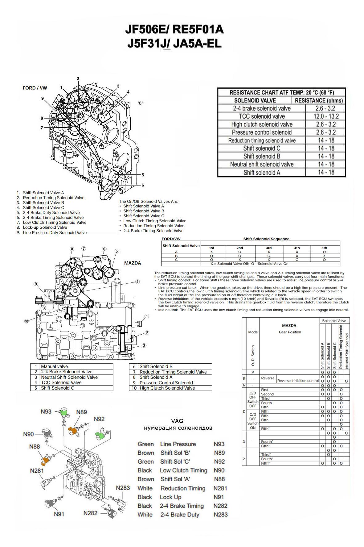 Solenoid application chart JF506E