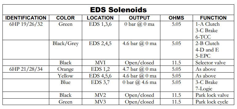 Solenoids 6Hp19 (09L)