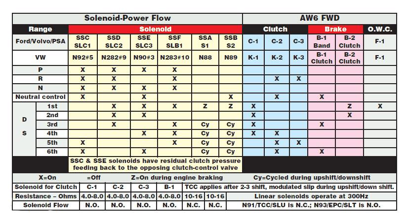 Transmission TF80 solenoids