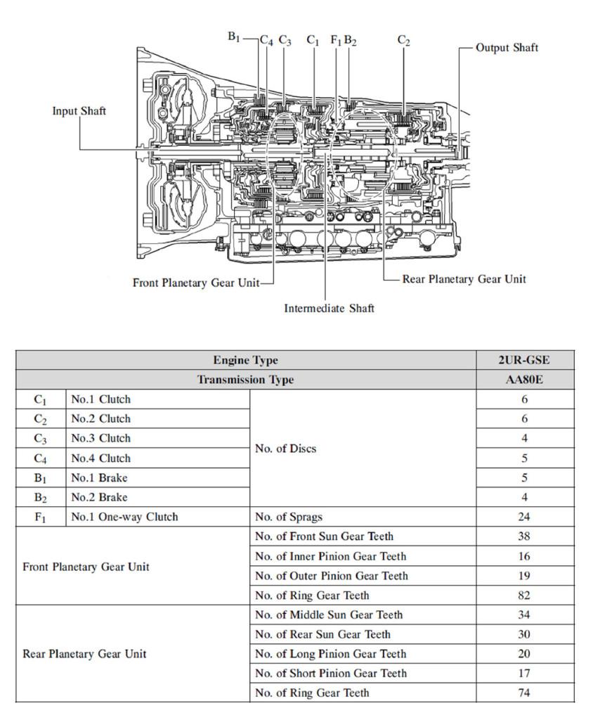 transmission TL80 stall t est