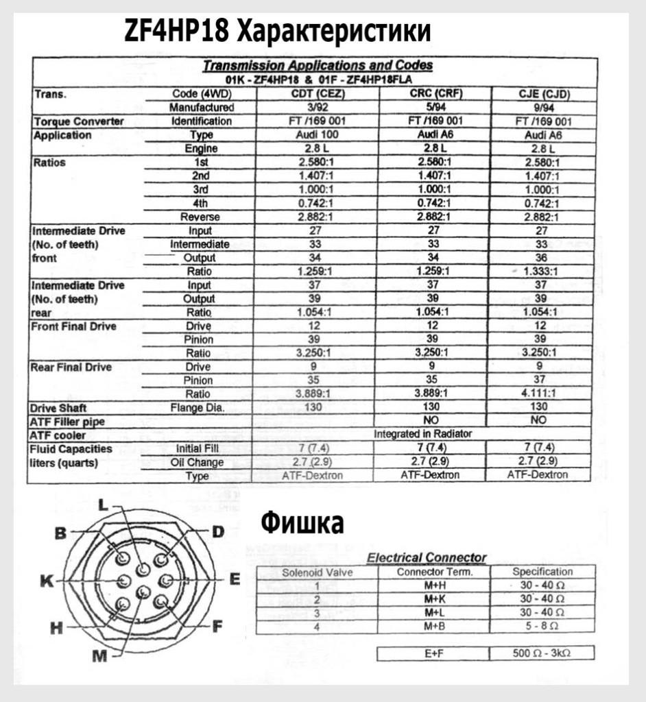 ZF_4HP18 solenoids
