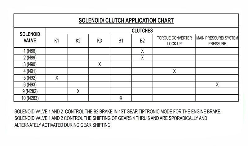 09G 09K solenoids