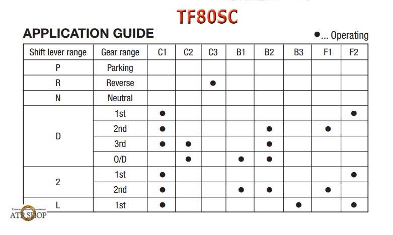 tf80sc_clutch work