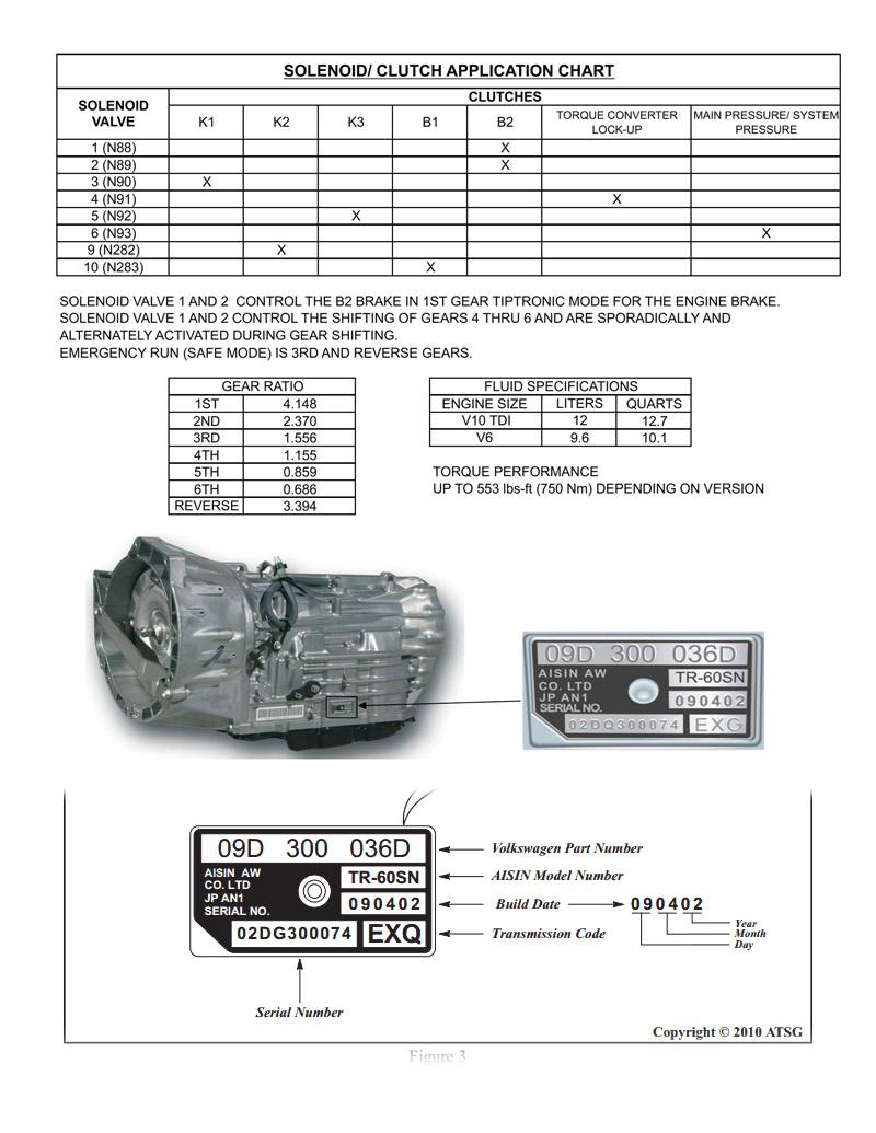 solenoids TR60 09D