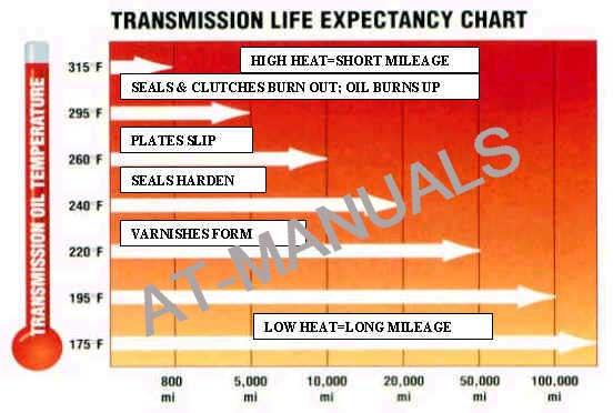 transmission heat