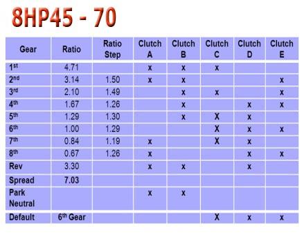 zf8hp45_70_gear_ratio