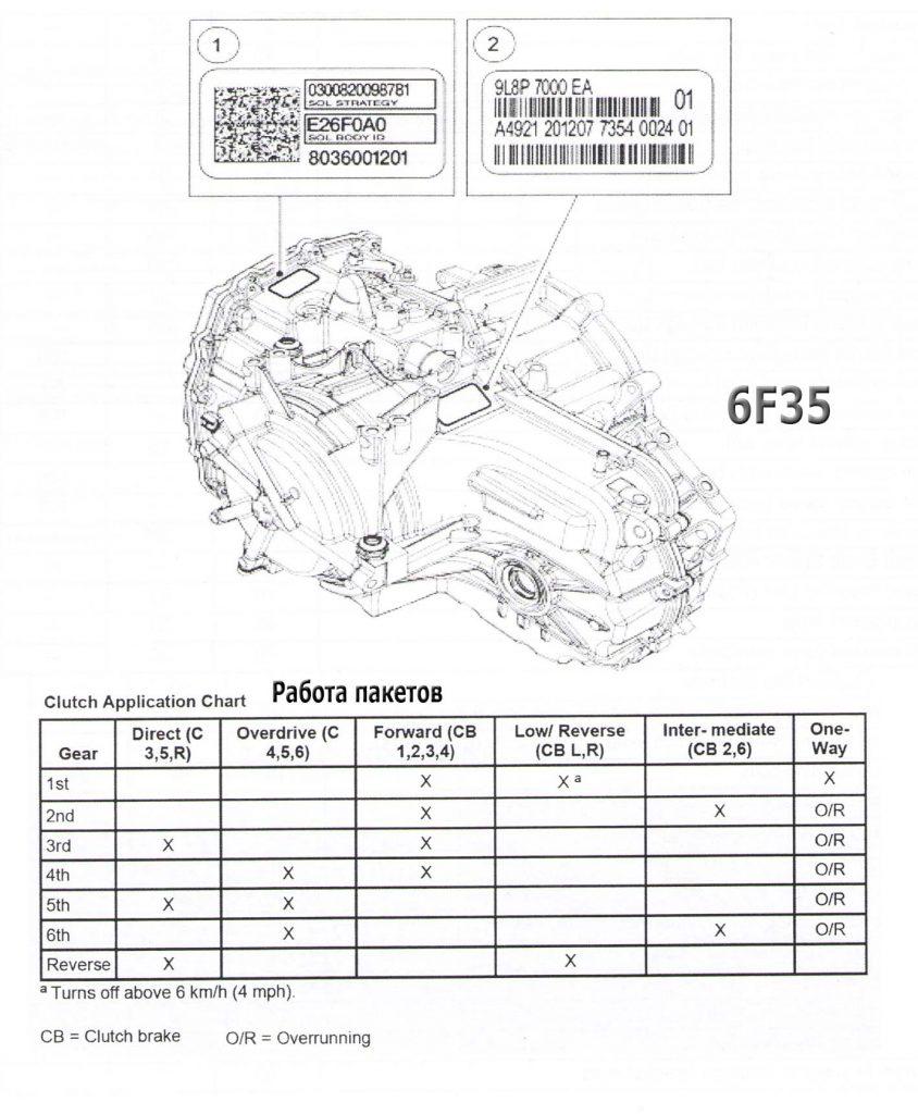 6F35_clutch_work
